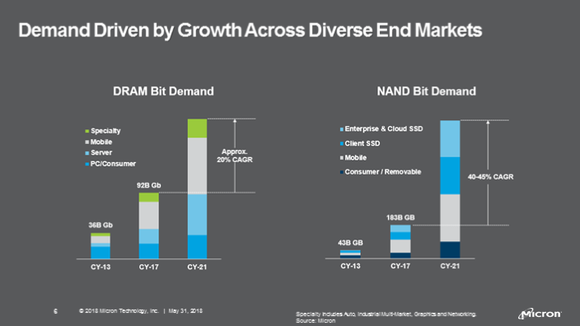Two stacked bar charts showing the reported and expected composition of DRAM and NAND sales in 2013, 2017, and 2021. Mobile and enterprise sales are exploding in both cases.