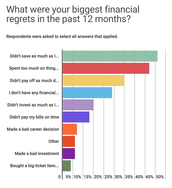 A chart of people's financial regrets.