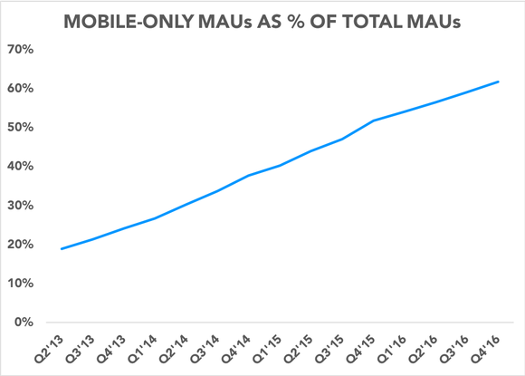Chart showing mobile-only MAUs increasing as a percentage of total MAUs