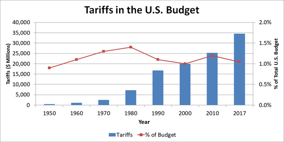 Chart of tariffs in absolute terms and as percentage of budget.