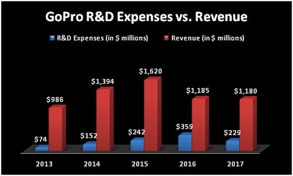 Chart comparing GoPro's R&D expenses to revenue.