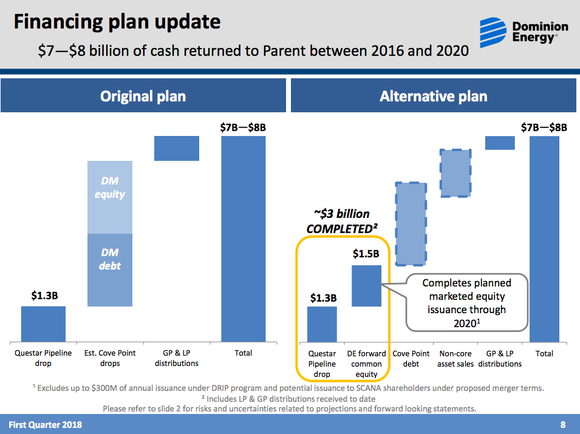Two bar charts. One showing Dominion's old plan of using Dominion Energy Midstream Partners to fund growth and the other the new plan, which relies on debt and stock sales.