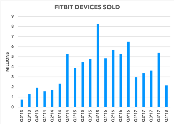 Chart showing Fitbit devices sold