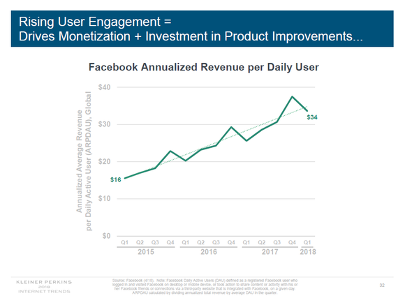 Graph showing Facebook's revenue per daily active user increasing from $16 to $34 over the last three years.