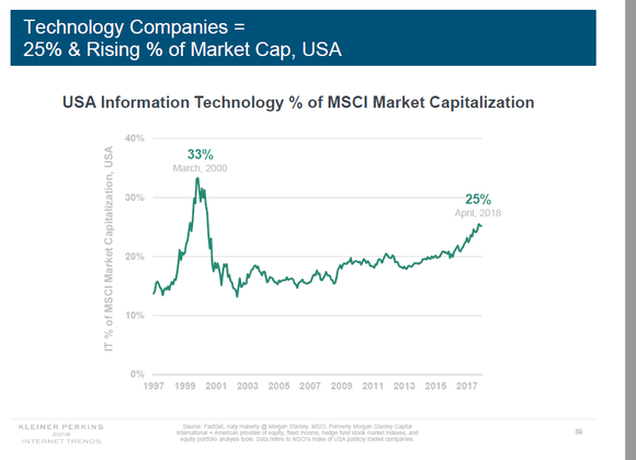 Graph showing technology companies as percentage of MSCI total market capitalization.