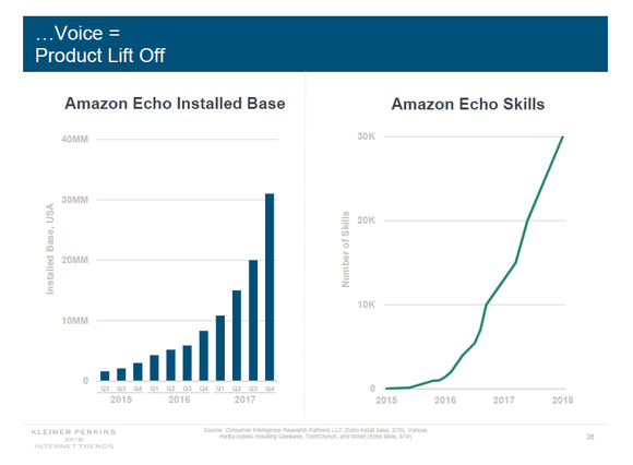 two graphs, one showing Alexa installed base growth and the other Alex sskills growth over past threee years.