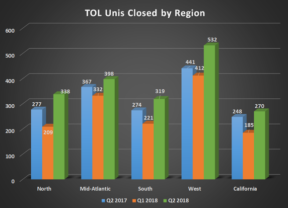 TOL units closed by region for Q2 2017, Q1 2018, and Q2 2018. Shoes growth across regions.