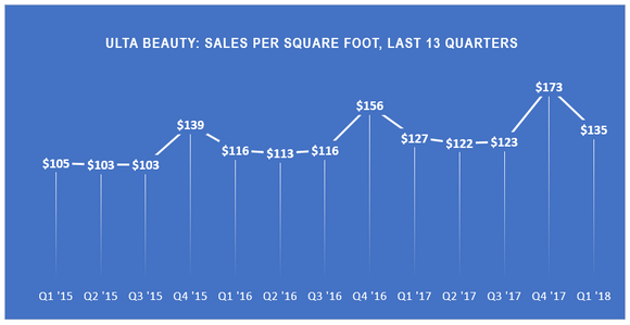 Line chart of Ulta Beauty's sales per square foot, last thirteen quarters.