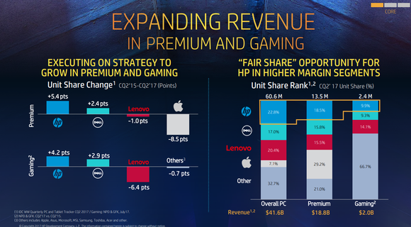 A slide illustrating how HP has gained premium PC share at Apple's expense.