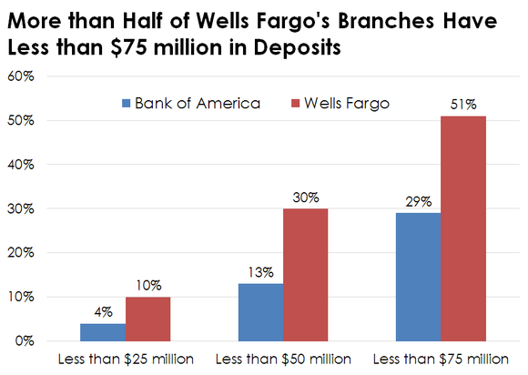 Chart comparing deposits per branch at Wells Fargo and Bank of America.