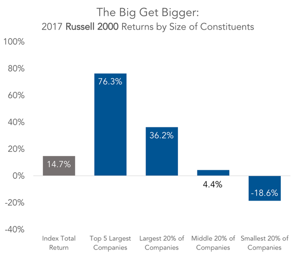2017 Russell 2000 returns by size of constituents