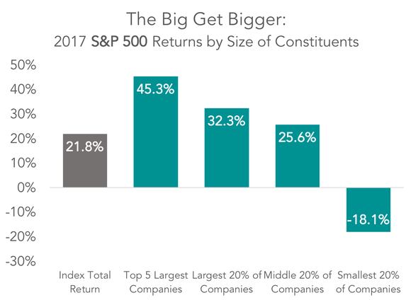 2017 S&P 500 returns by size of constituents