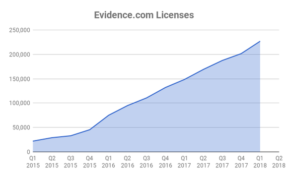 Chart showing cumulative Evidence.com licenses
