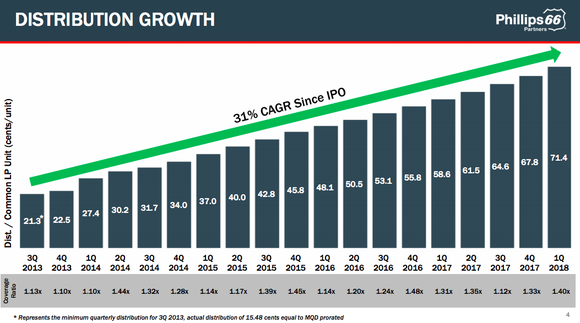 A bar chart showing Phillips 66 Partners distribution growth and solid 1.1 times or higher coverage since its IPO