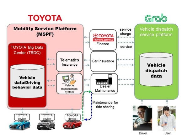 A graphic showing how Toyota's Mobility Service Platform will connect with Grab's vehicle-dispatch system.