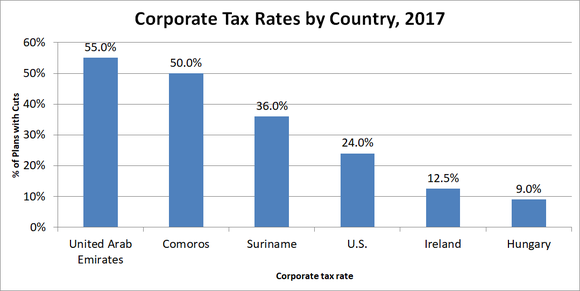 Graph of corporate tax rates by country