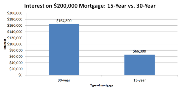 Graph showing interest on 30-year vs. 15-year mortgage.