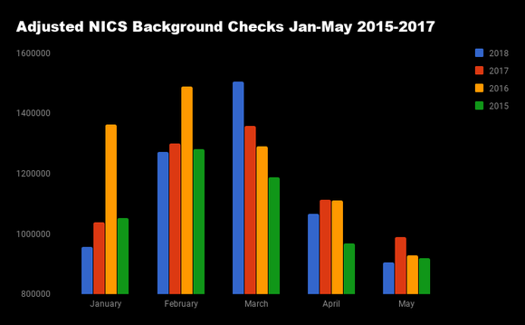 Adjusted NICS background checks by month