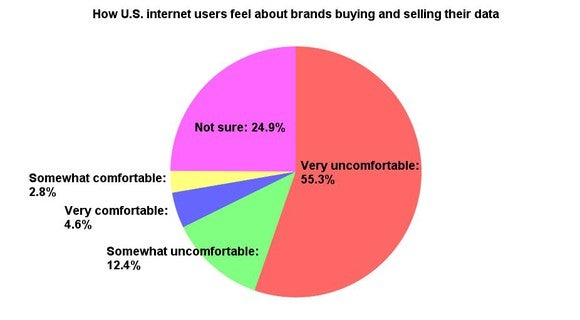 How Americans feel about brands selling their personal data.