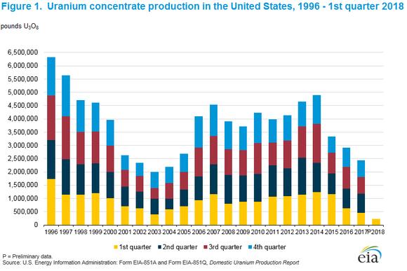 A graph showing U.S. domestic uranium production by quarter since 1996.