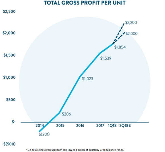 Carvana's total GPU moving from a loss in 2014 to a projected $2,000 during 2018.