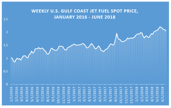 Line chart of weekly U.S. gulf coast jet fuel spot price, January 2016 - June 2018.