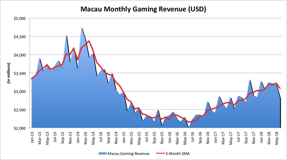 Macau's monthly gaming revenue from January 2013 to June 2018.