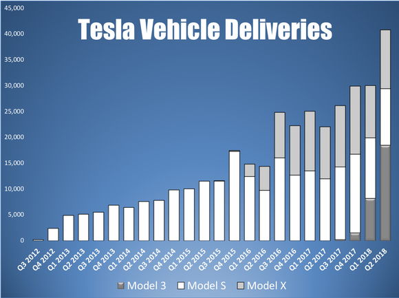 A bar chart showing Tesla's quarterly vehicle deliveries by model
