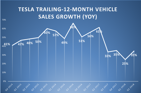 A line chart showings Tesla's trailing-12-month vehicle sales growth by quarter.