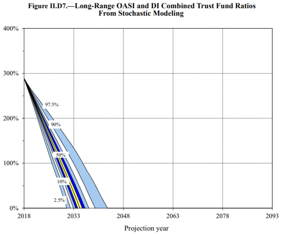 A stochastic model examining the Trustees' confidence in Social Security's asset reserve depletion.