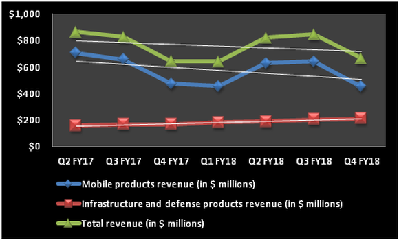Qorvo's revenue trends shown in line graphs. Mobile and total revenue are going donw; infrastructure and defense products revenue is going up.