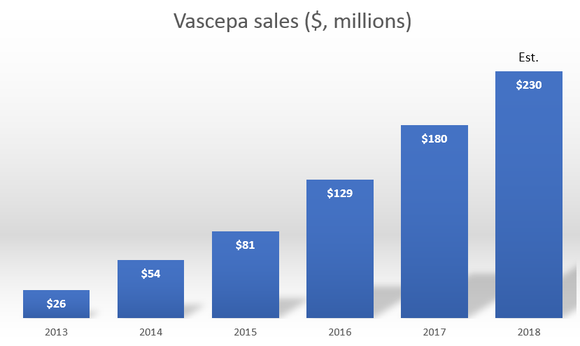 An ascending bar chart showing annual growth in Vascepa revenue.