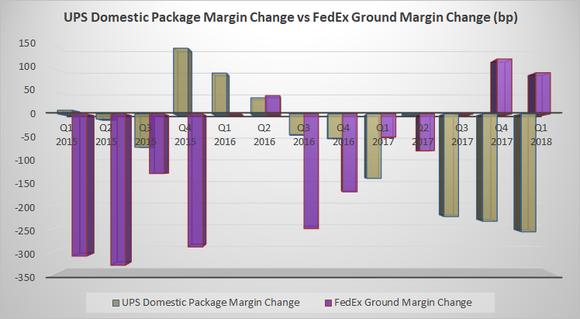 UPS Domestic Package Margin Change vs, FedEx Ground Margin Change