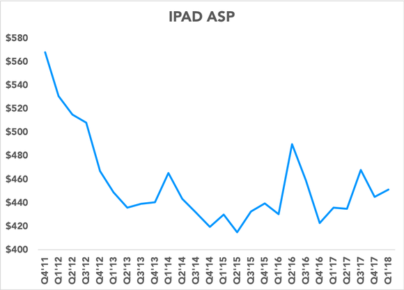 Chart showing iPad ASPs over time