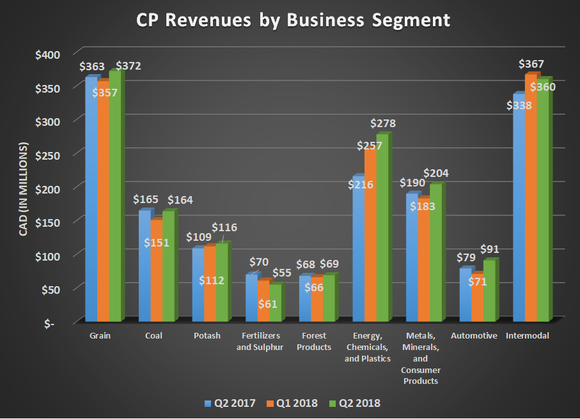 CP revenue by business segment for Q2 2017, Q1 2018, and Q2 2018. Shows strong year-over-year growth for energy and intermodal.