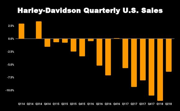 Harley-Davidson Quarterly Chart
