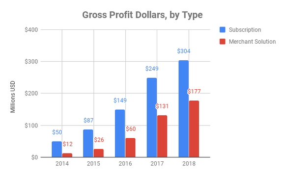 Chart showing gross profit dollars by type