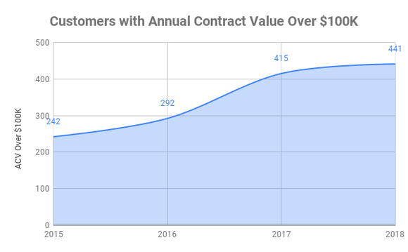 Chart showing customers with contract values greater than $100,000