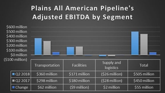 Plains All American Pipelines second quarter earnings in 2018 and 2017.