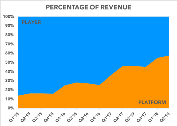 Chart showing composition of revenue over time