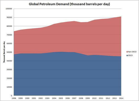Global Petroleum Demand