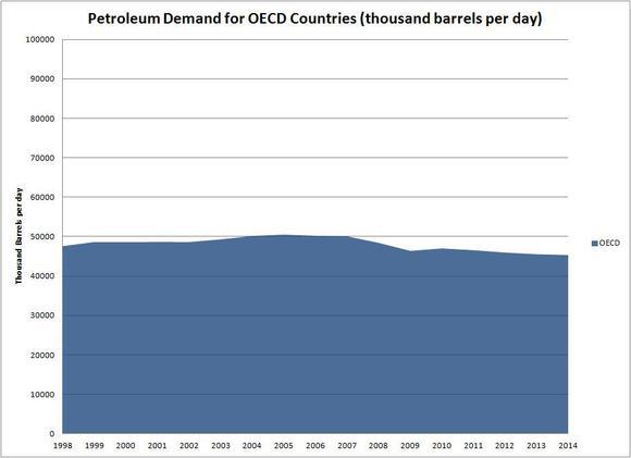 Oecd Petroleum Demand