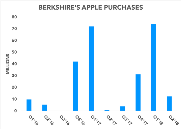 Chart showing Berkshire's Apple purchases over time