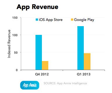 App Annie Index