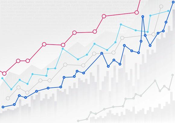 Rising line graphs.