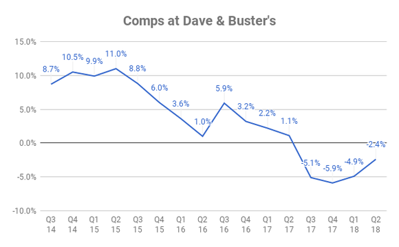 Chart of Dave & Buster's comps over time