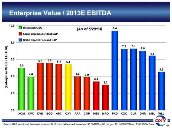 Ep Values