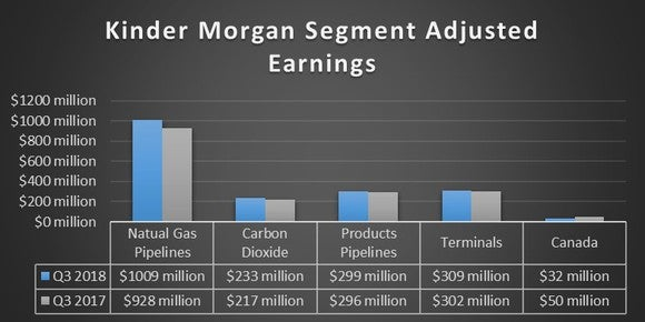 A chart showing Kinder Morgan's earnings by segment in the third quarter of 2018 and 2017.