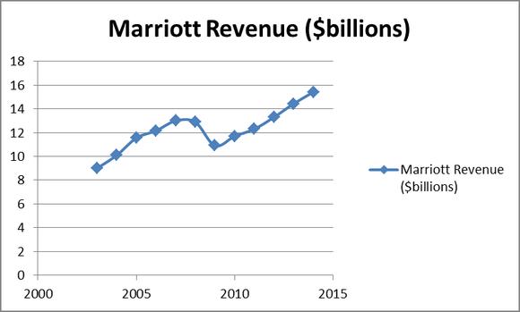 history of marriott international inc