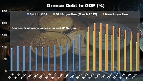 Greece's ratio